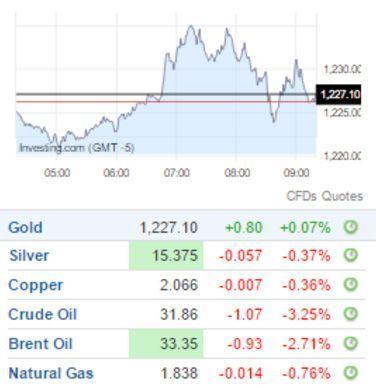 Ej. Reporte de variaci?n en el mercado de commodities