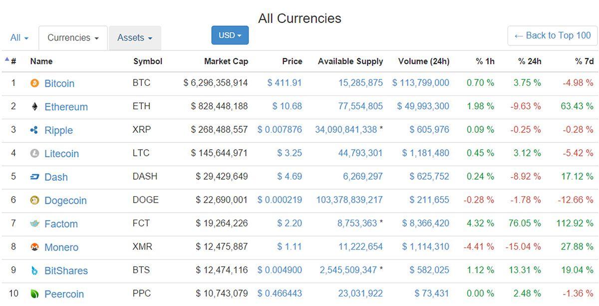 Ranking global de criptomonedas basado en su capitalizacio?n de mercado