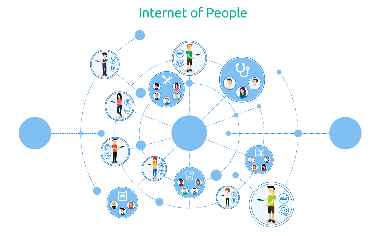 Internet of People - Fermat