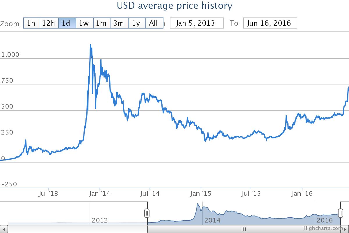 Precio del Bitcoin desde 2013, extraído de www.bitcoinaverage.com
