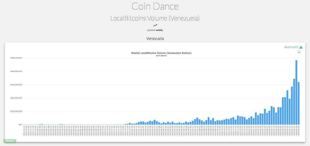 Volumen de Bitcoin Veenezuela (Coin Dance)